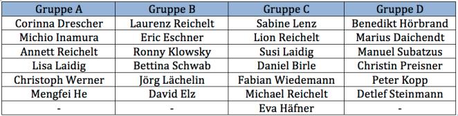 Gruppenauslosung für die 1. offene Mölkkolution Vereinsmeisterschaft